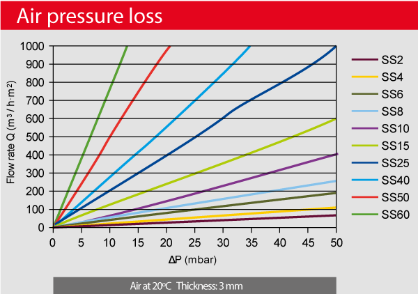 AmesPore-air-pressure-loss
