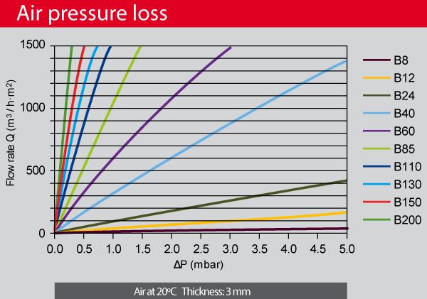 AmesPore-bronze-air-pressure-loss