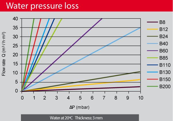 AmesPore-bronze-water-pressure-loss