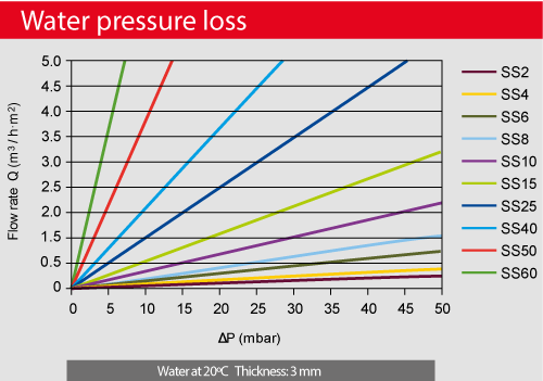 AmesPore-water-pressure-loss