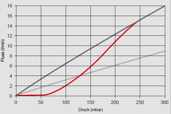 Simulation der eigenschaften der AmesPore filter