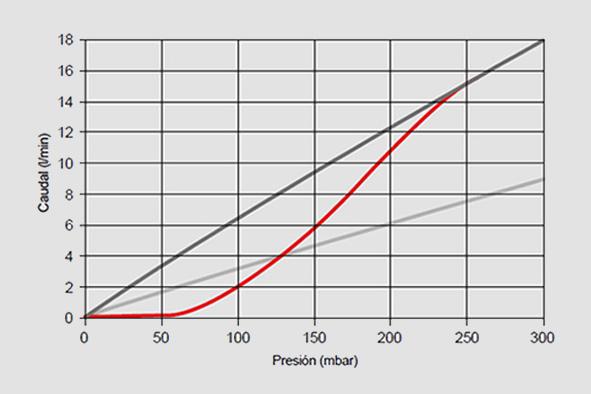 simulación del comportamiento de los filtros-grafico