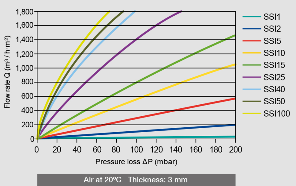 Air pressure loss and flow rate of the different AmesPore® SSI filters