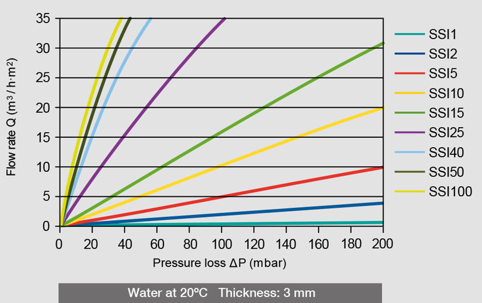 Water pressure loss and flow rate of the different AmesPore® SSI filters