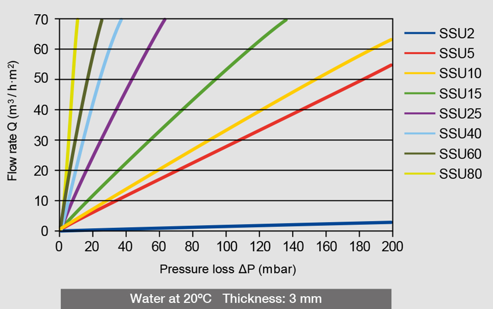 Water pressure loss and flow rate of the different AmesPore® SSU filters