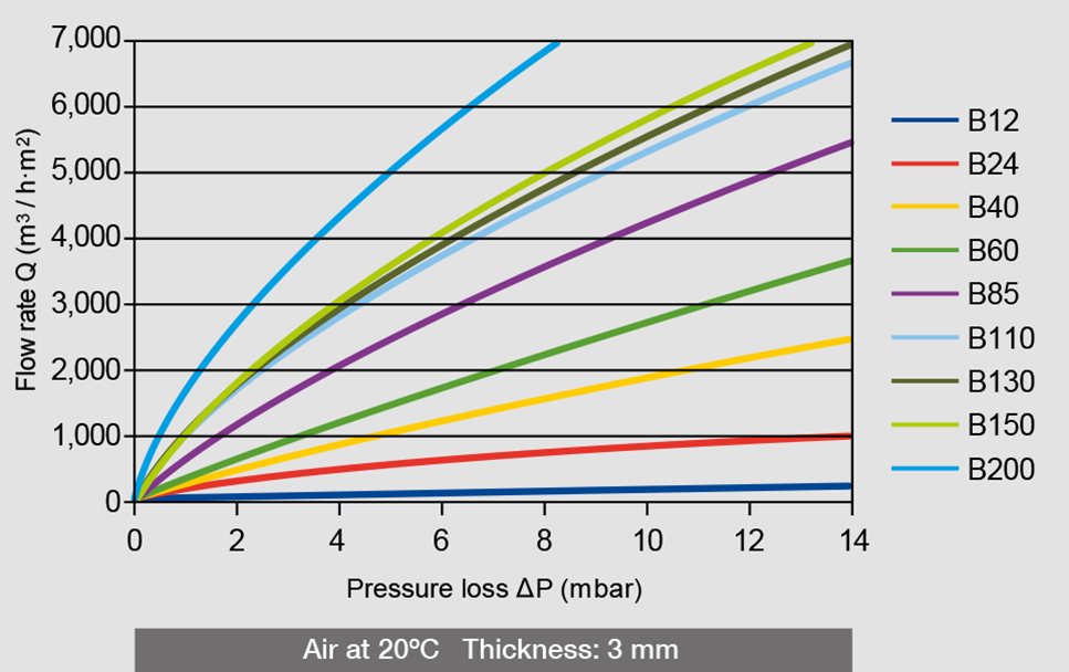 Air pressure loss and flow rate of the different AmesPore® B filters