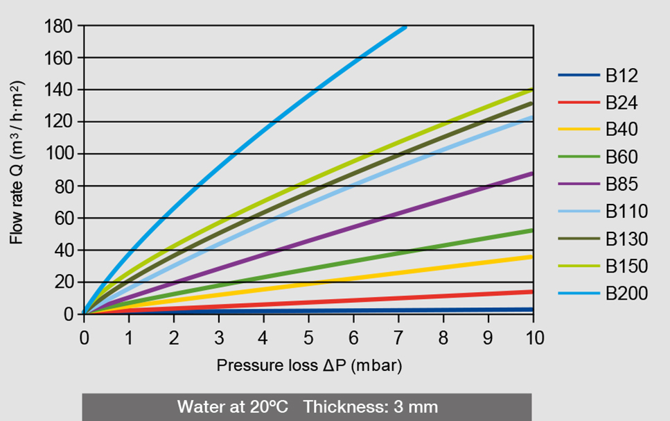 Water pressure loss and flow rate of the different AmesPore® B filters