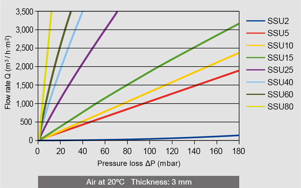 Air pressure loss and flow rate of the different AmesPore® SSU filters