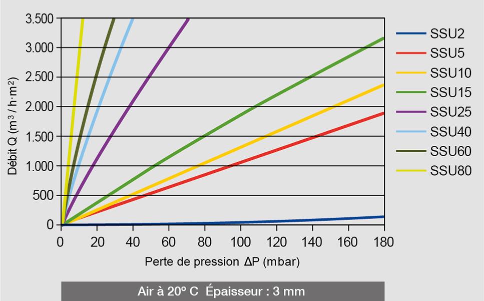 Perte de pression d'air et débit des différents filtres AmesPore® SSU